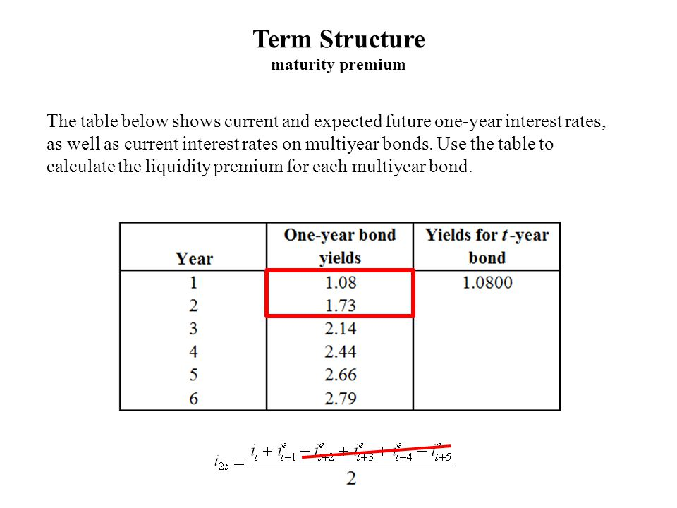 Term Structure maturity premium