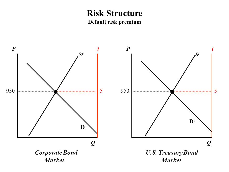 Risk Structure Default risk premium