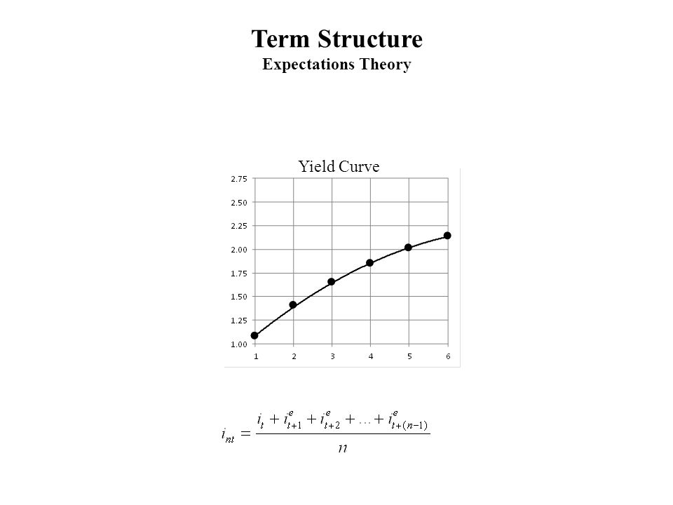 Term Structure Expectations Theory
