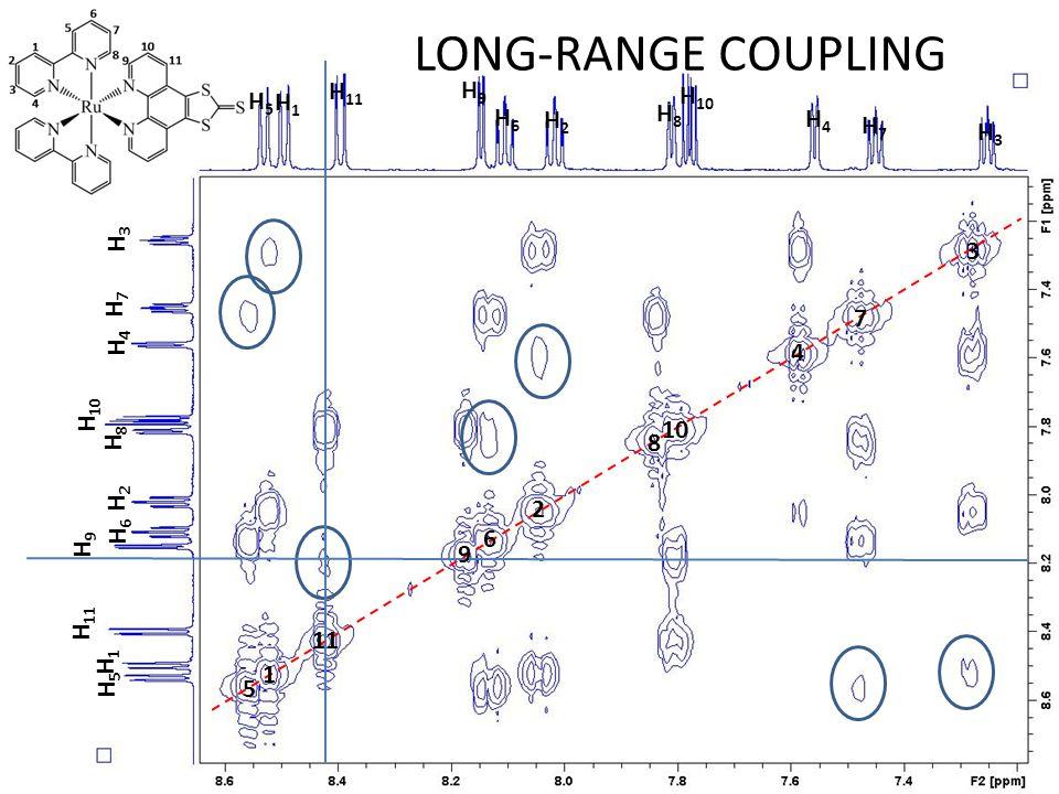 LONG-RANGE COUPLING H11 H9 H10 H5 H1 H8 H6 H2 H4 H7 H3 H3 3 H7 7 H4 4
