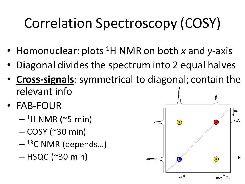 Correlation Spectroscopy (COSY)