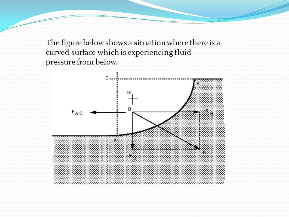 The figure below shows a situation where there is a curved surface which is experiencing fluid pressure from below.
