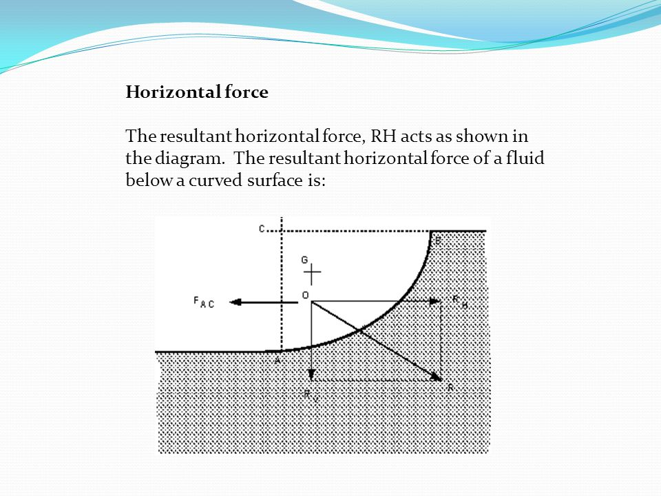 Horizontal force