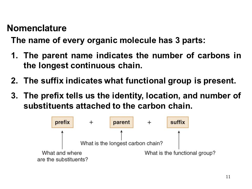 Nomenclature The name of every organic molecule has 3 parts: