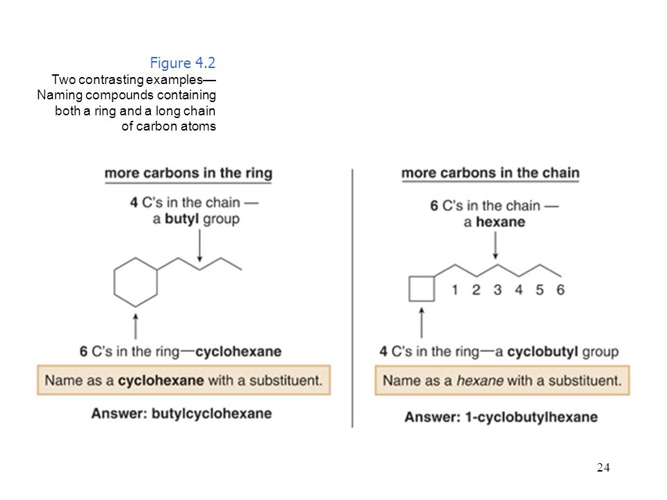 Figure 4.2 Two contrasting examples—