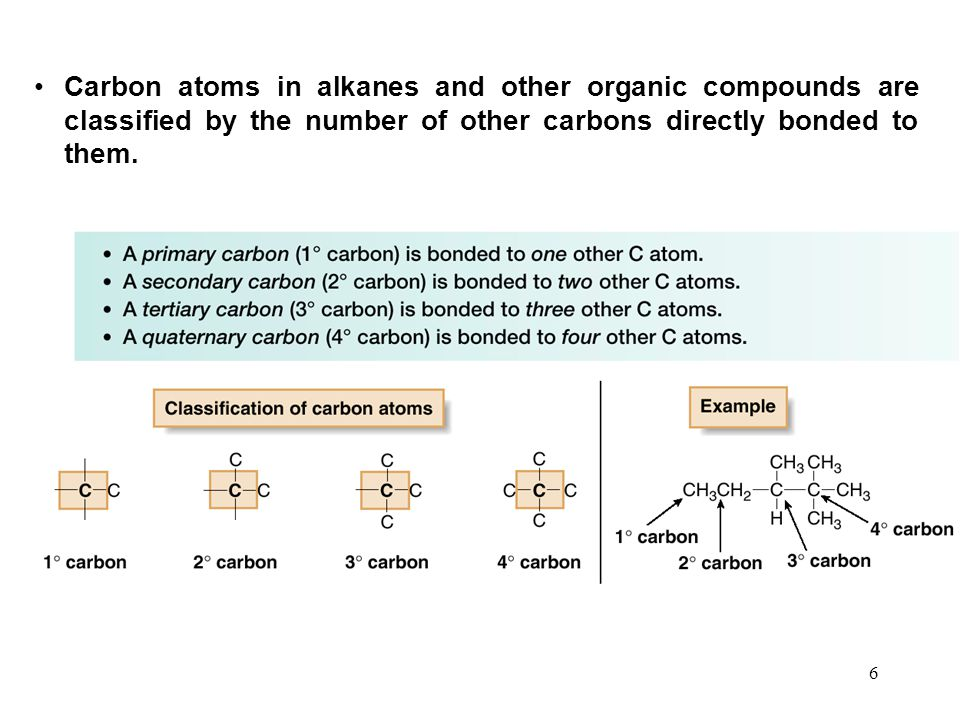 Carbon atoms in alkanes and other organic compounds are classified by the number of other carbons directly bonded to them.