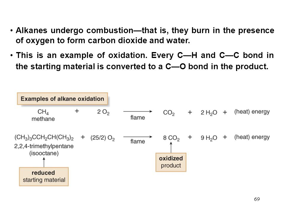 Alkanes undergo combustion—that is, they burn in the presence of oxygen to form carbon dioxide and water.