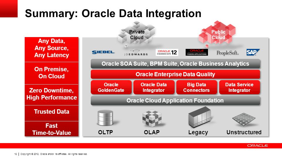 Summary: Oracle Data Integration