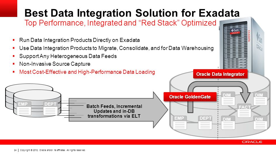 Best Data Integration Solution for Exadata Top Performance, Integrated and Red Stack Optimized