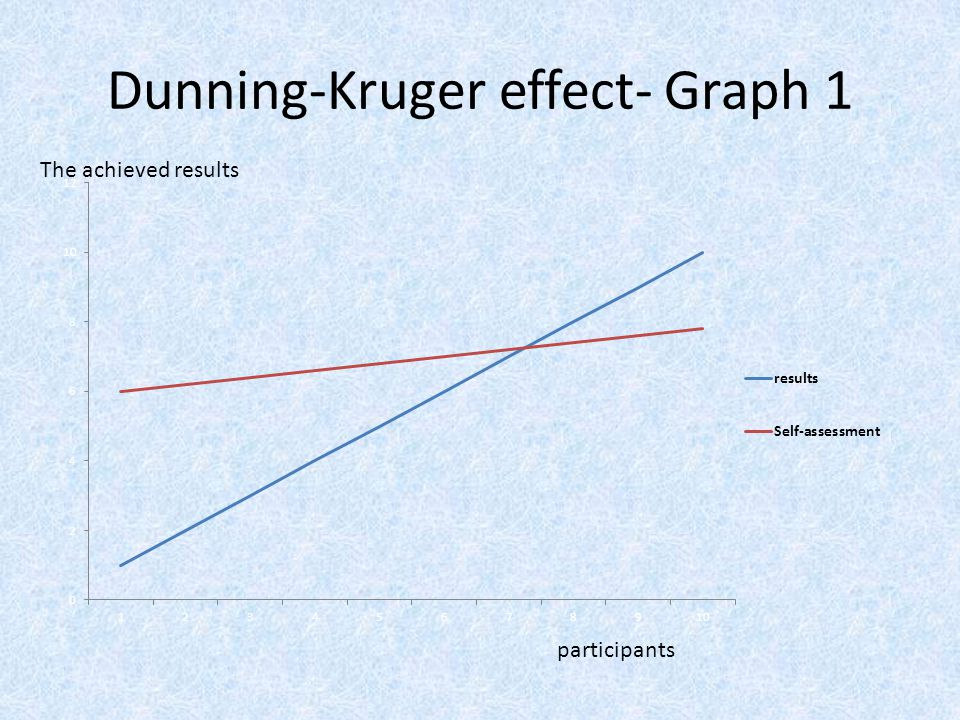 Dunning-Kruger effect- Graph 1