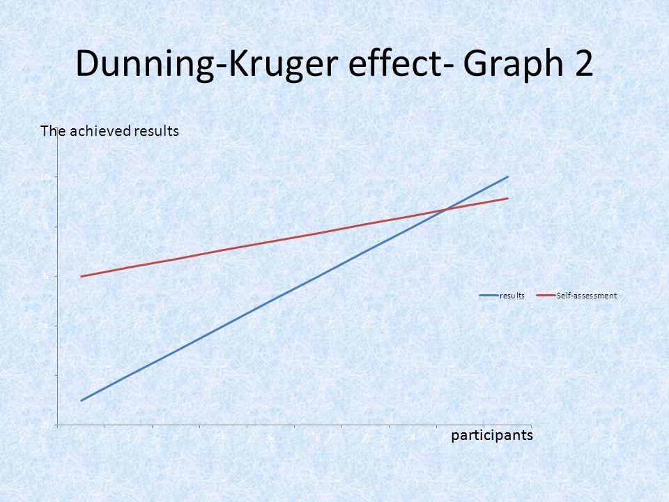 Dunning-Kruger effect- Graph 2