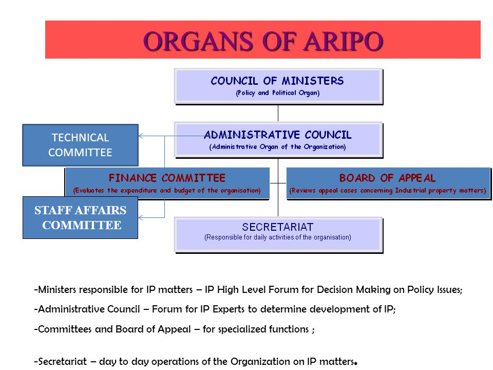 ORGANS OF ARIPO TECHNICAL COMMITTEE STAFF AFFAIRS COMMITTEE