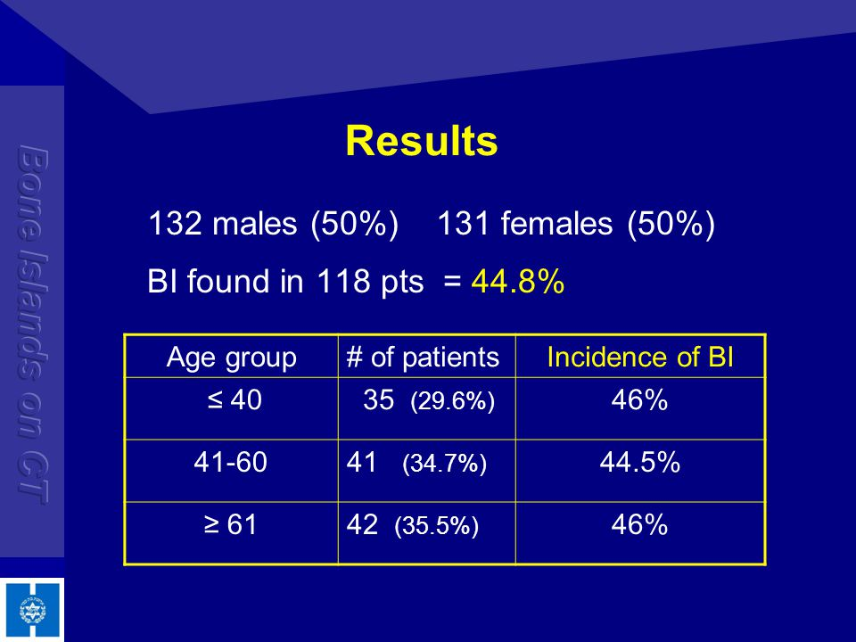 Results 132 males (50%) 131 females (50%) BI found in 118 pts = 44.8%