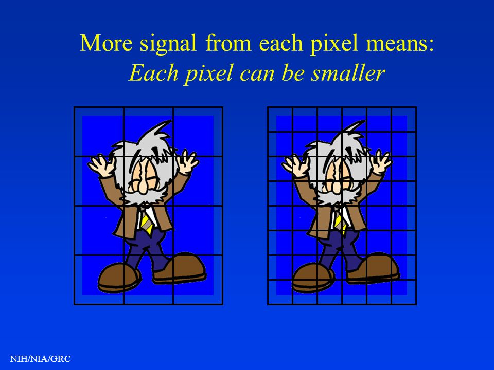 More signal from each pixel means: Each pixel can be smaller