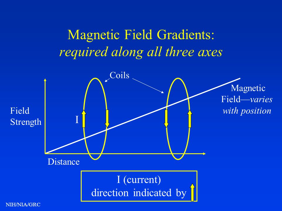 Magnetic Field Gradients: required along all three axes