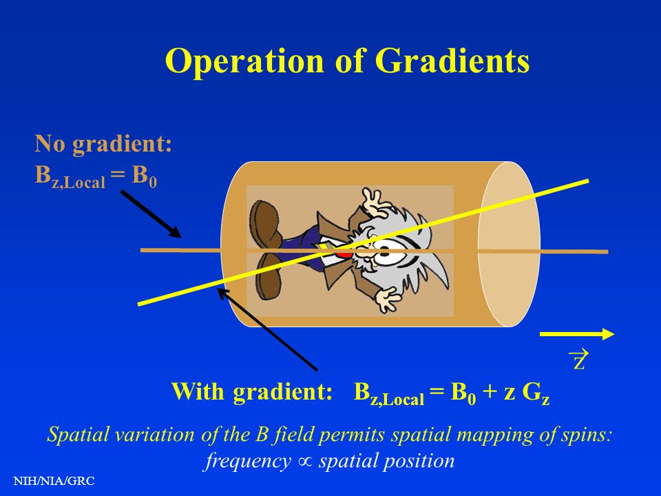 Operation of Gradients