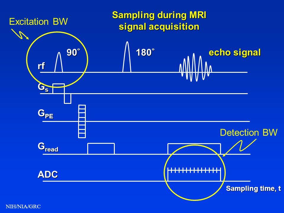 Sampling during MRI signal acquisition