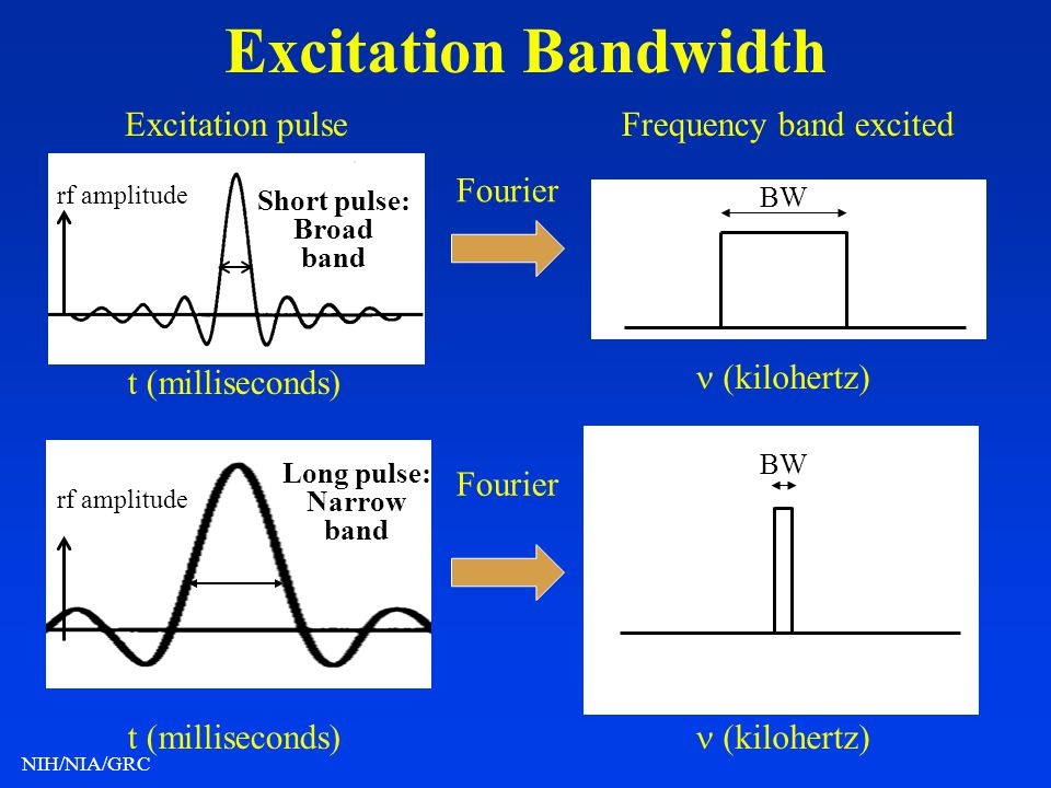 Excitation Bandwidth Excitation pulse Frequency band excited Fourier