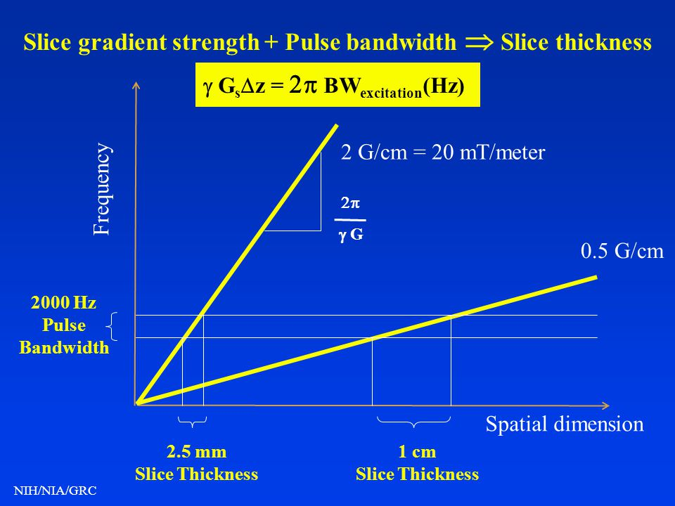 Slice gradient strength + Pulse bandwidth  Slice thickness