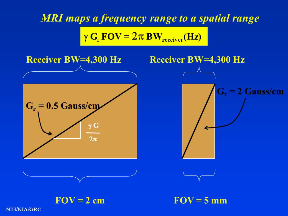 MRI maps a frequency range to a spatial range