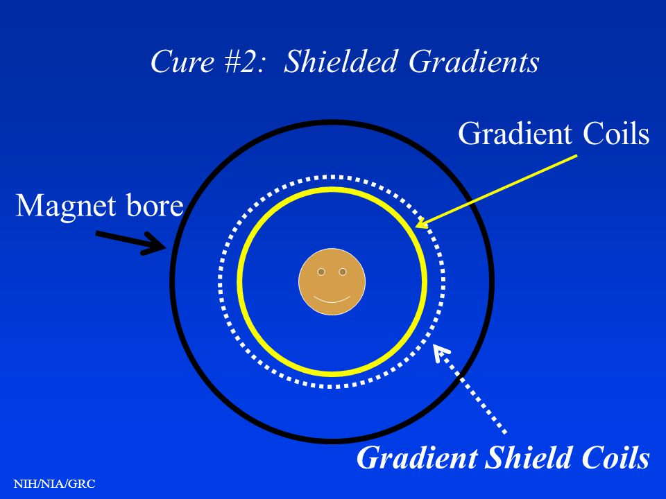 Cure #2: Shielded Gradients