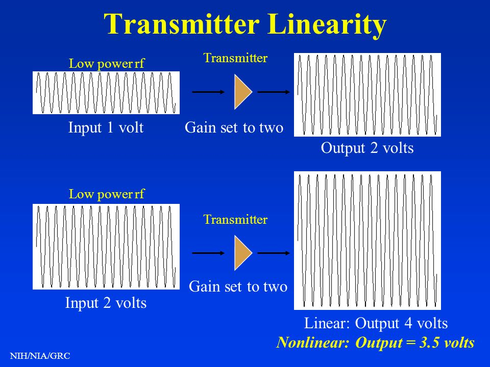 Transmitter Linearity