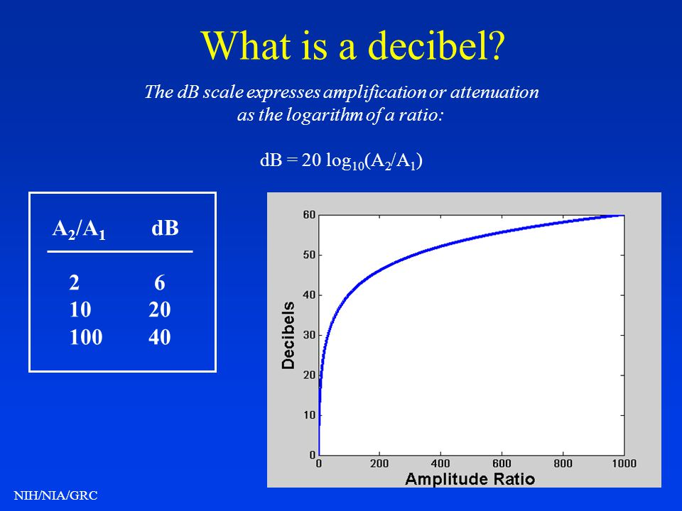What is a decibel The dB scale expresses amplification or attenuation. as the logarithm of a ratio: