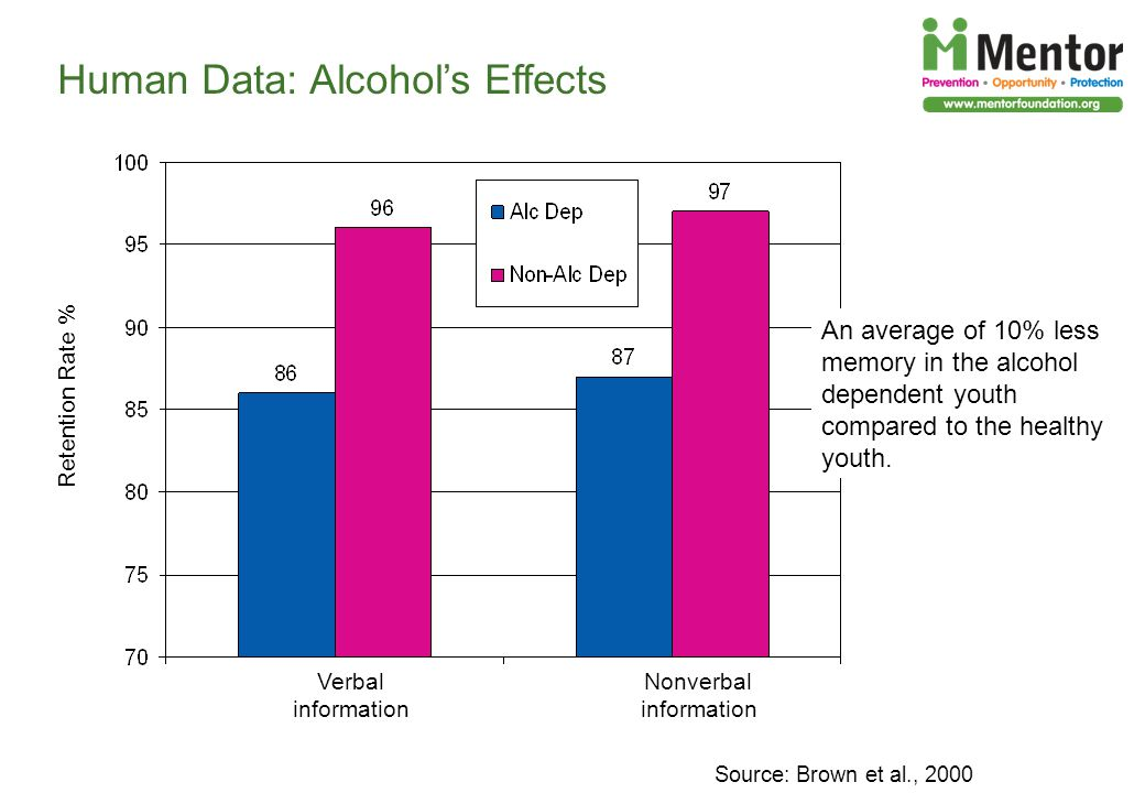 Human Data: Alcohol's Effects