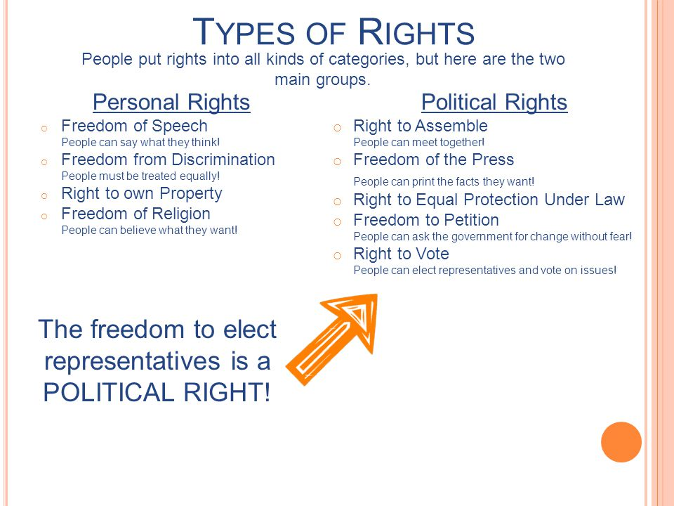 The freedom to elect representatives is a POLITICAL RIGHT!
