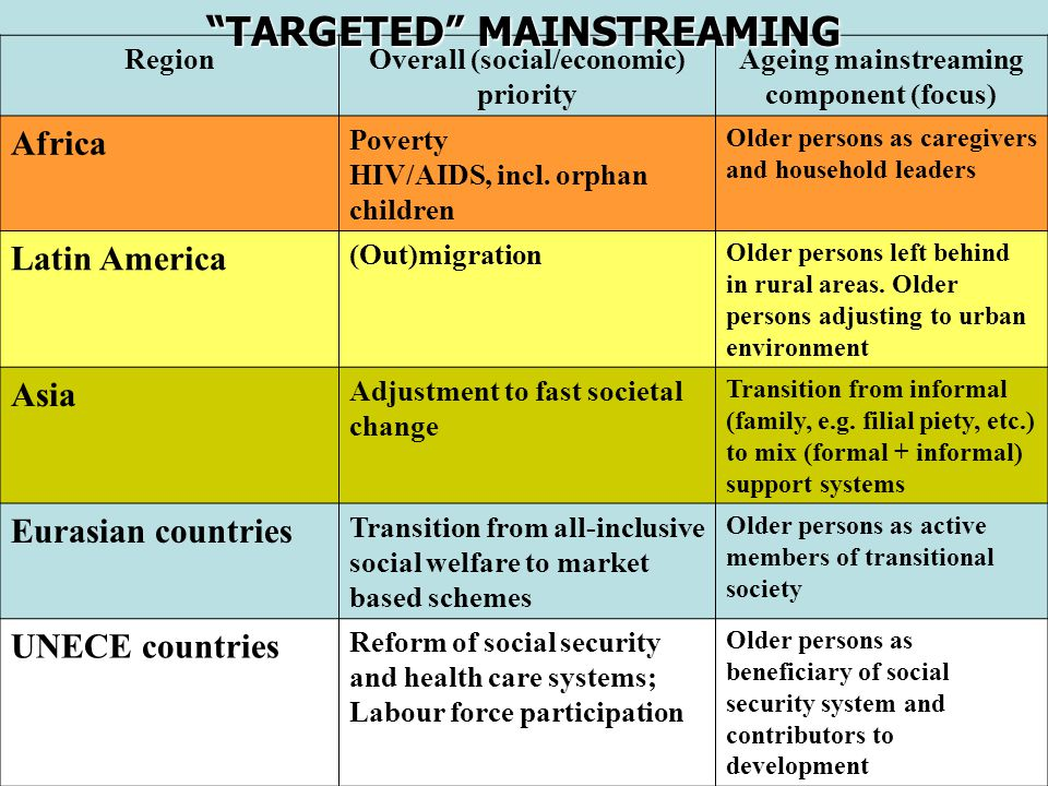 TARGETED MAINSTREAMING