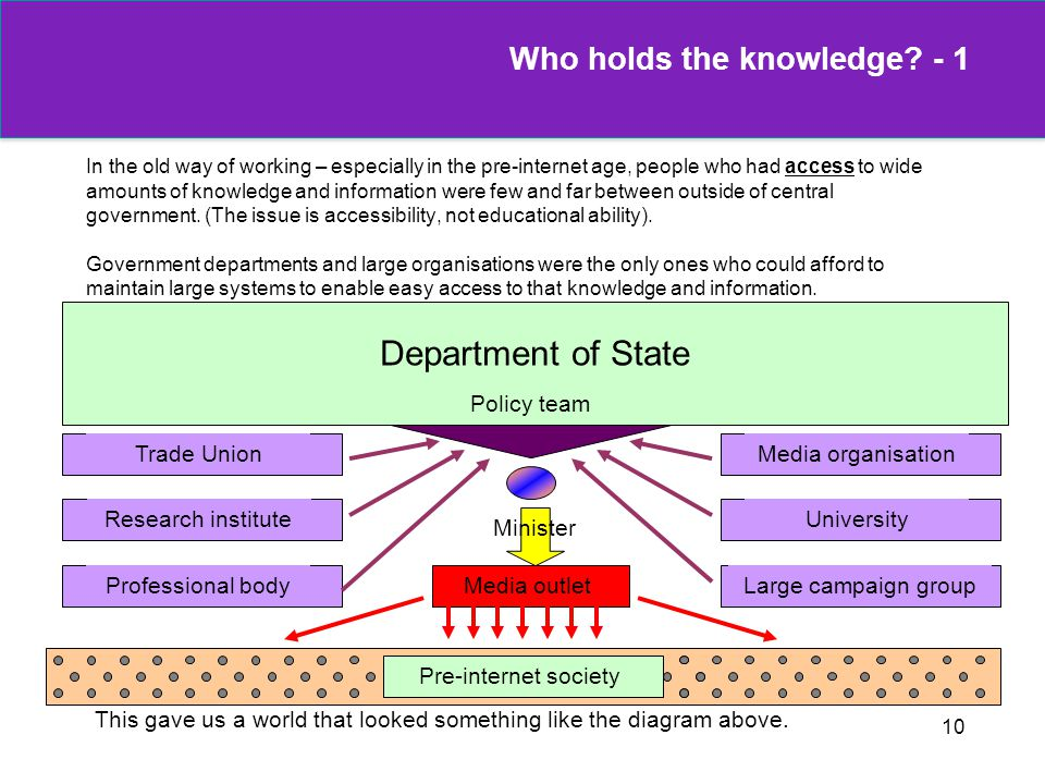 Who holds the knowledge - 1