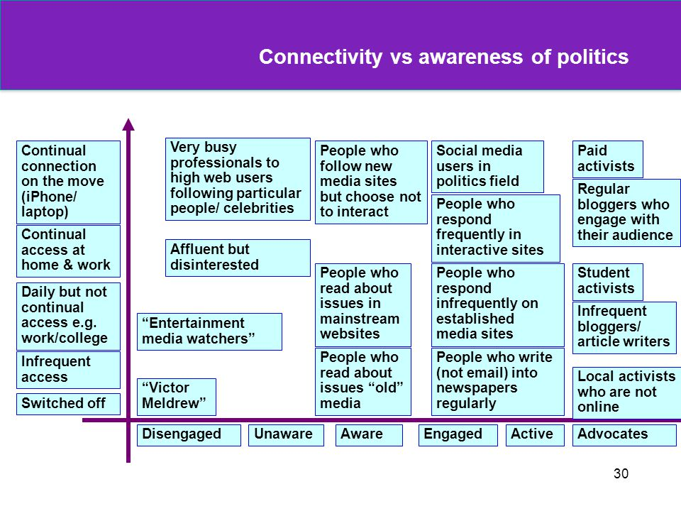 Connectivity vs awareness of politics