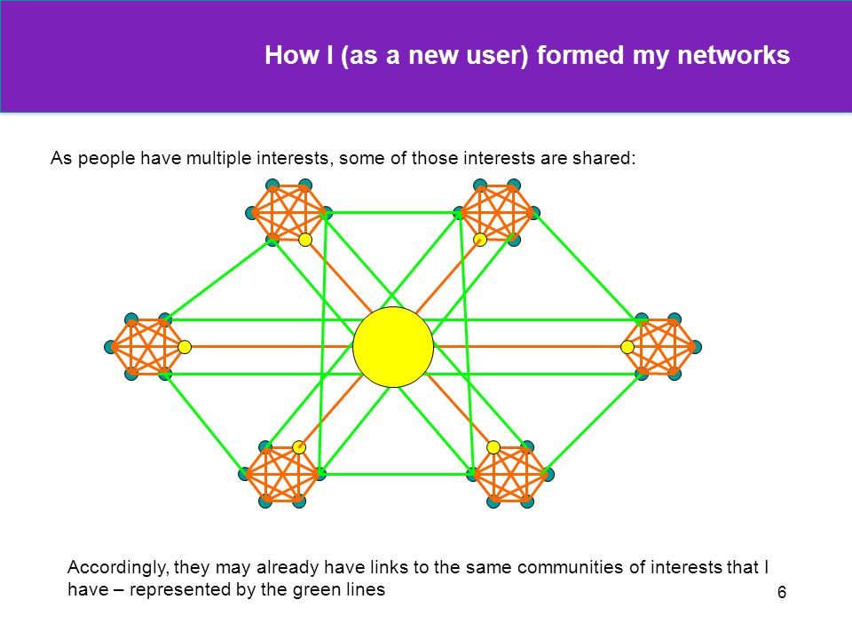 How I (as a new user) formed my networks