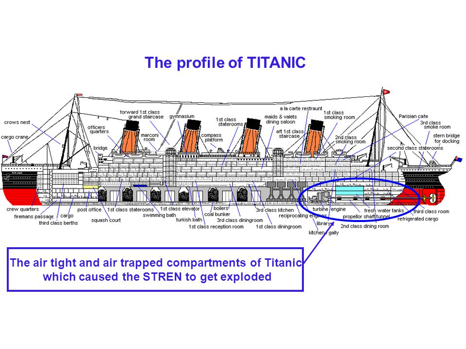 The profile of TITANIC The air tight and air trapped compartments of Titanic.