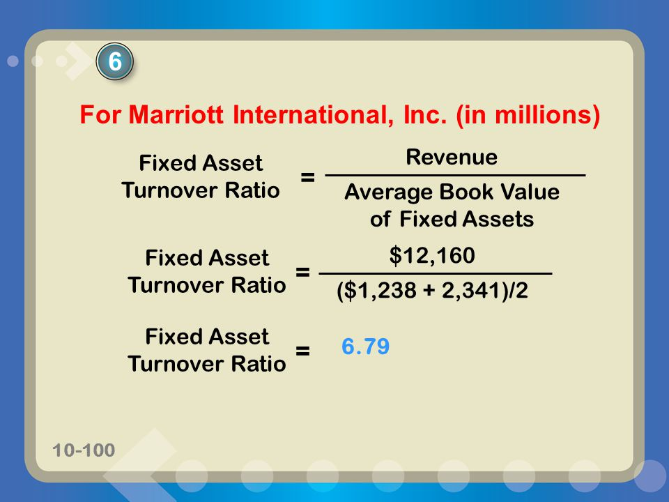 For Marriott International, Inc. (in millions)