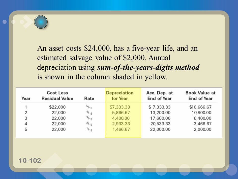 An asset costs $24,000, has a five-year life, and an estimated salvage value of $2,000.