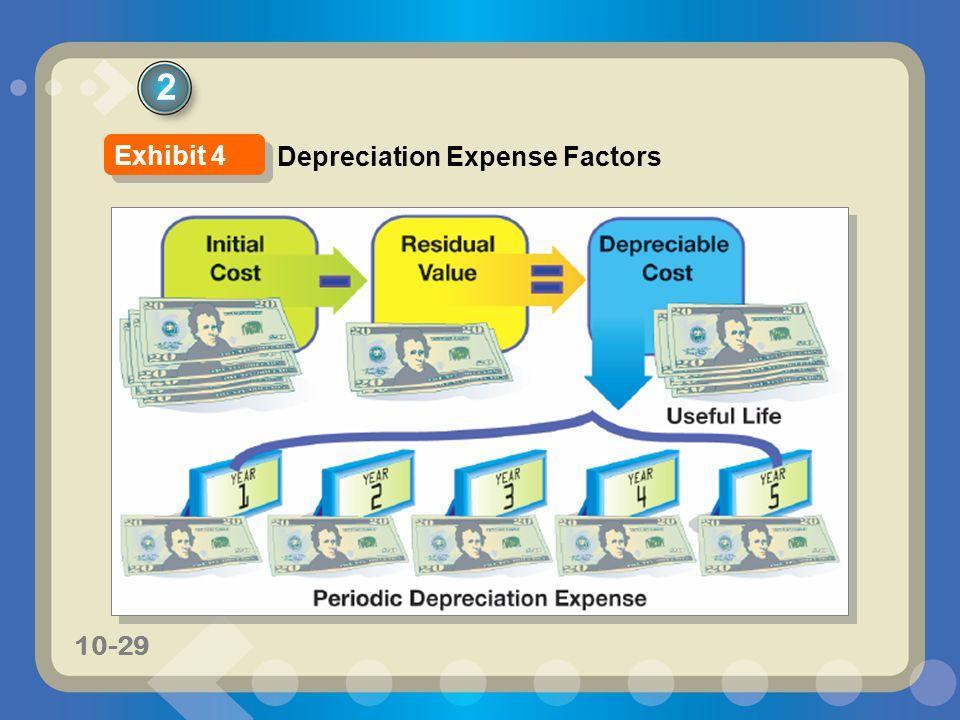 2 Exhibit 4 Depreciation Expense Factors