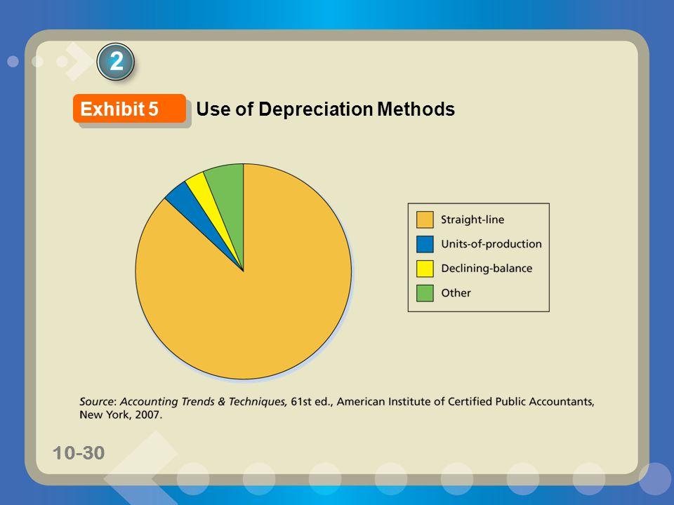 2 Exhibit 5 Use of Depreciation Methods