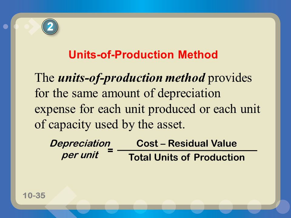 Total Units of Production