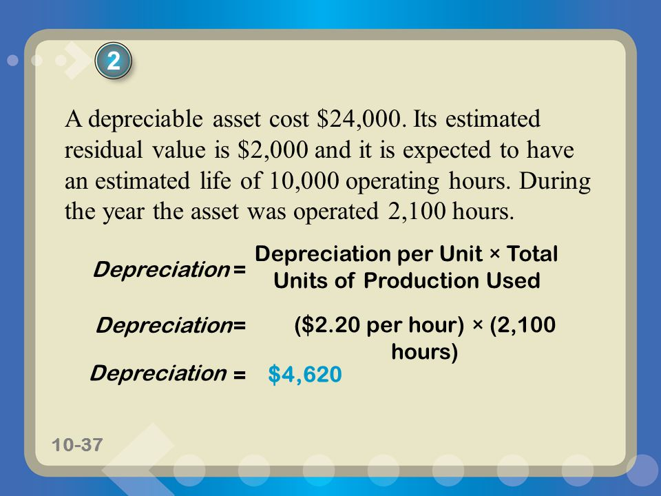 Depreciation per Unit × Total Units of Production Used