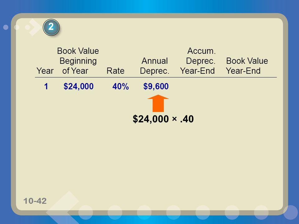 2 $24,000 × .40 Book Value Accum. Beginning Annual Deprec. Book Value