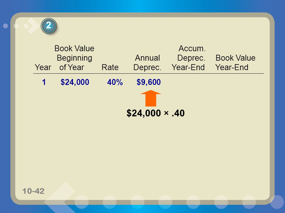 2 $24,000 × .40 Book Value Accum. Beginning Annual Deprec. Book Value