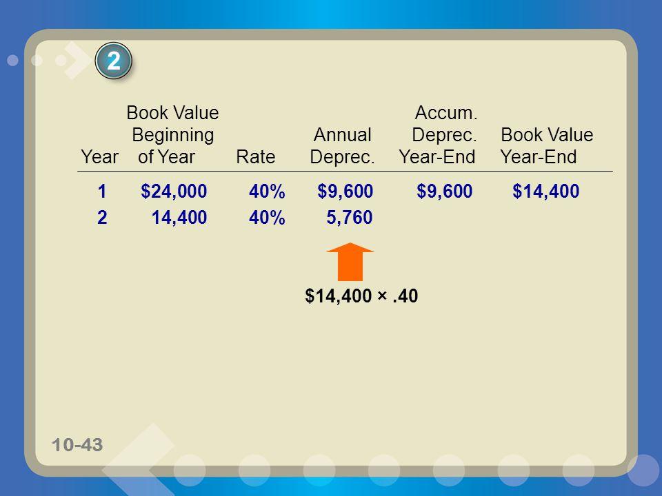 2 Book Value Accum. Beginning Annual Deprec. Book Value