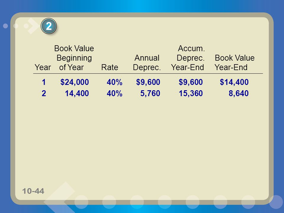 2 Book Value Accum. Beginning Annual Deprec. Book Value