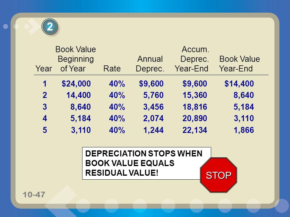 2 STOP Book Value Accum. Beginning Annual Deprec. Book Value