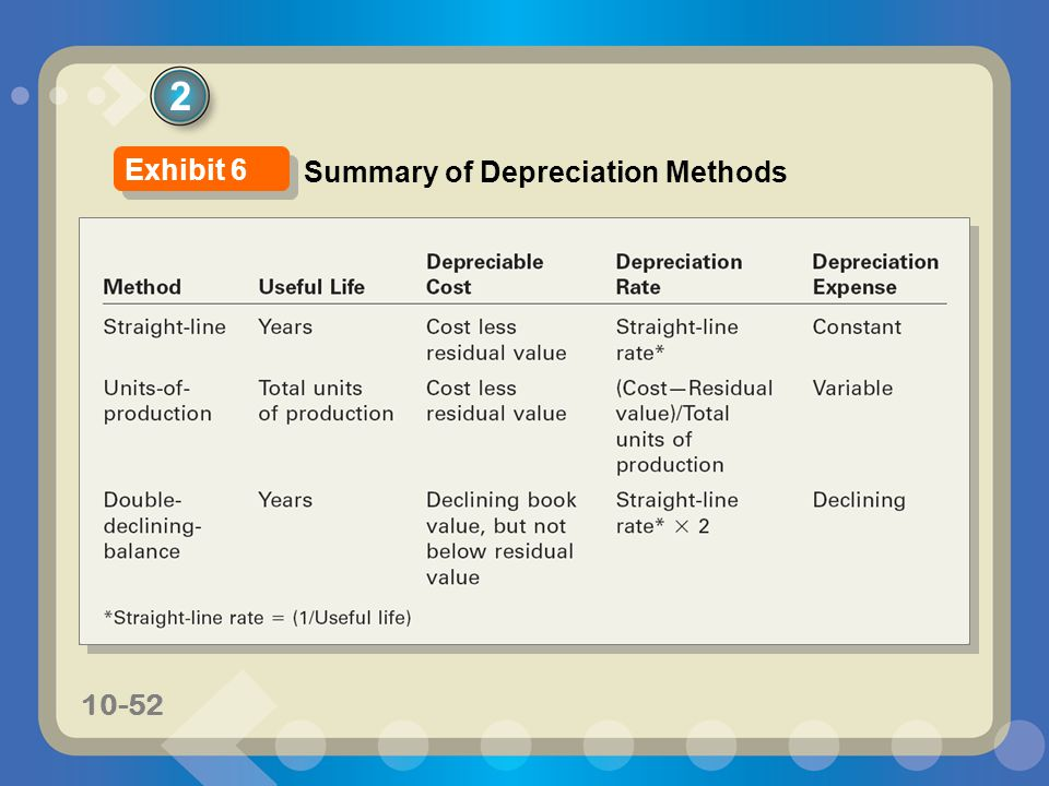 2 Exhibit 6 Summary of Depreciation Methods