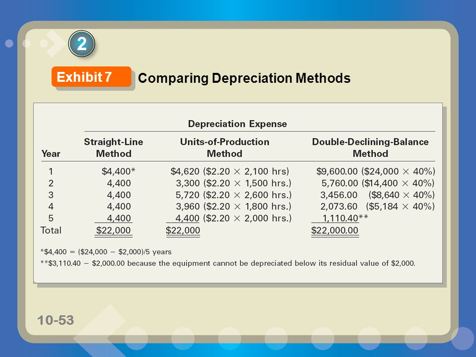 2 Exhibit 7 Comparing Depreciation Methods