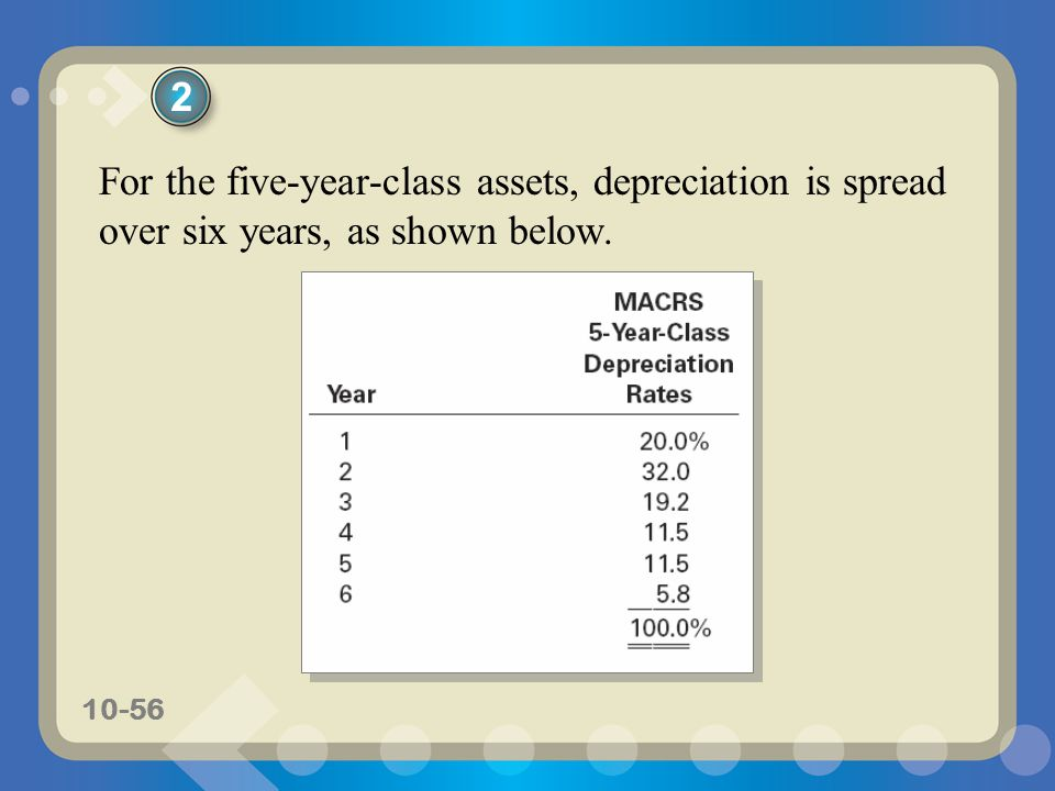 2 For the five-year-class assets, depreciation is spread over six years, as shown below.