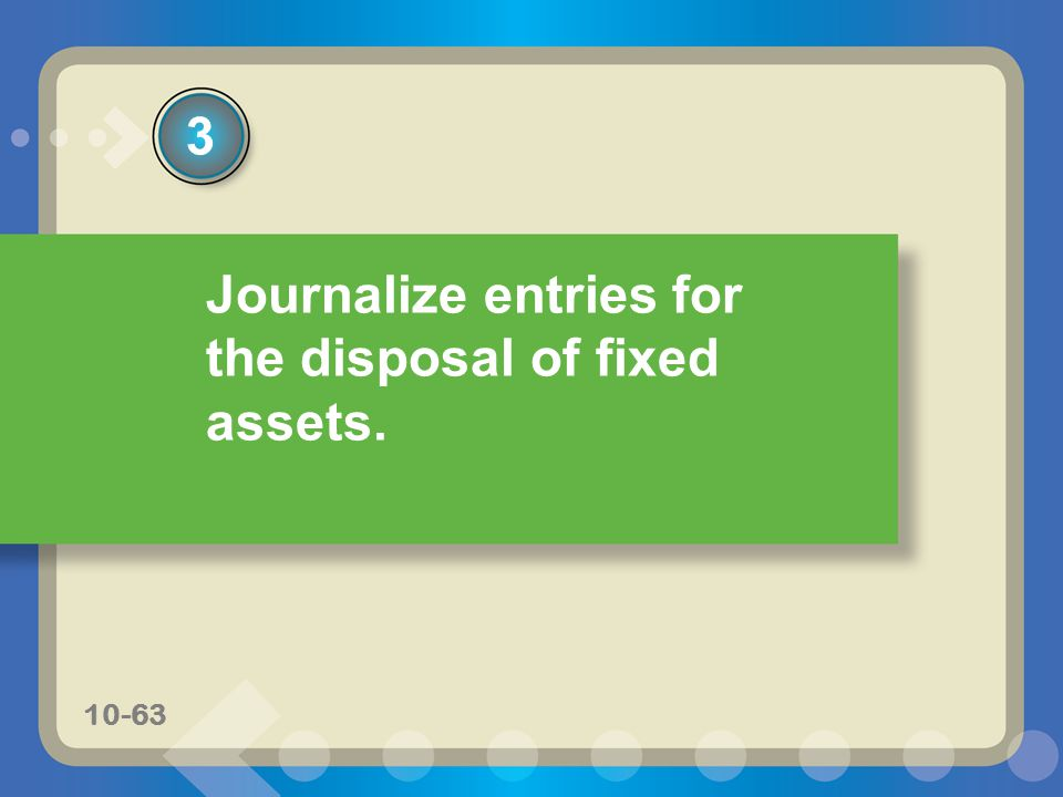 Journalize entries for the disposal of fixed assets.