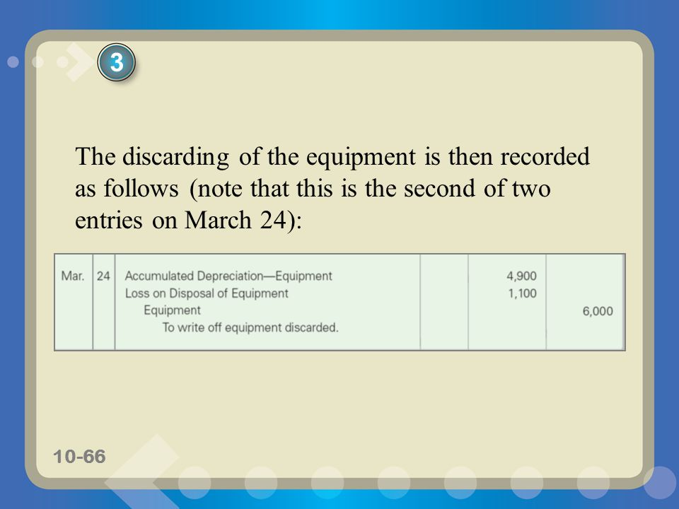 3 The discarding of the equipment is then recorded as follows (note that this is the second of two entries on March 24):